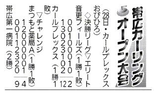 帯広カーリングオープン大会結果(3月28日分)