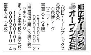 帯広カーリングオープン大会結果(5月15日分)