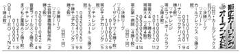 帯広カーリングオープン大会結果(5月21日分)