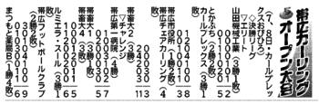 帯広カーリングオープン大会結果(5月7、8日分)