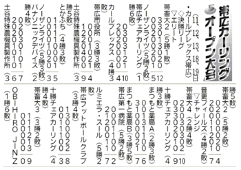 帯広カーリングオープン大会結果(6月11~13、18、19日分)
