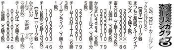 帯広プレスカップカーリング大会結果(11月24、25日分)