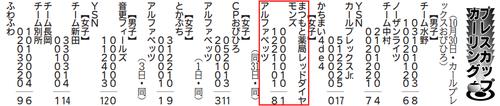 初戦レッドダイヤモンズ試合結果8-1