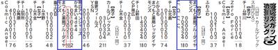 帯広プレスカップカーリング大会結果ブルーダイヤモンズ勝利