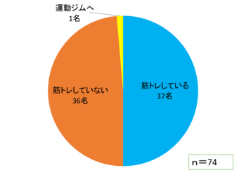 その後の筋トレ継続の有無のグラフ