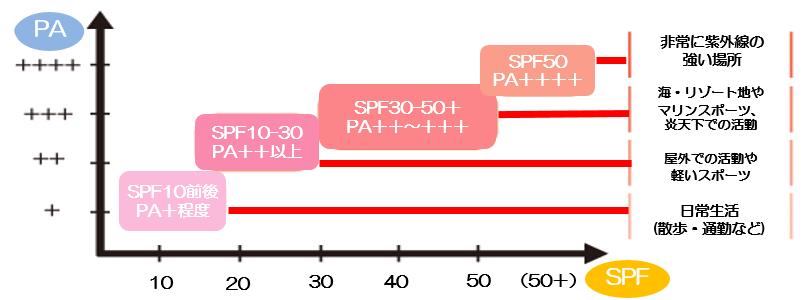 SPFの表