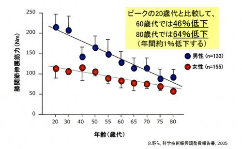筋力は加齢とともに低下する調査グラフのサムネイル画像