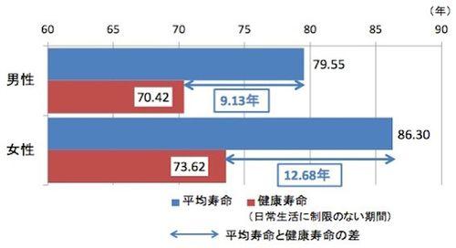 健康寿命とはのグラフ