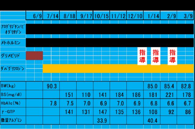 直近の処方薬剤の表