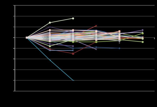 HbA1cの服用前後の変化のグラフ
