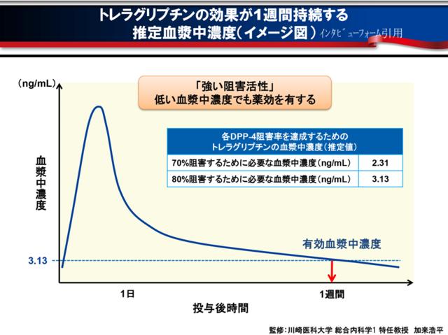 トレラグリプチンの効果のグラフ