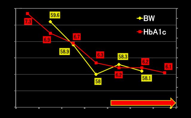 体重とHbA1cの推移のグラフ