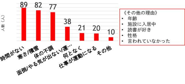 結果Q3運動をしない理由のグラフ