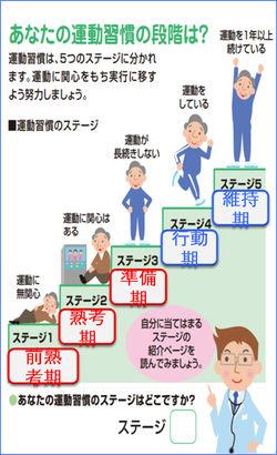 運動療法のこつより、あなたの運動習慣の段階は?